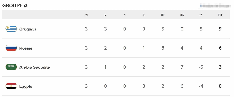 Classement par Groupe de la Coupe du Monde Russie