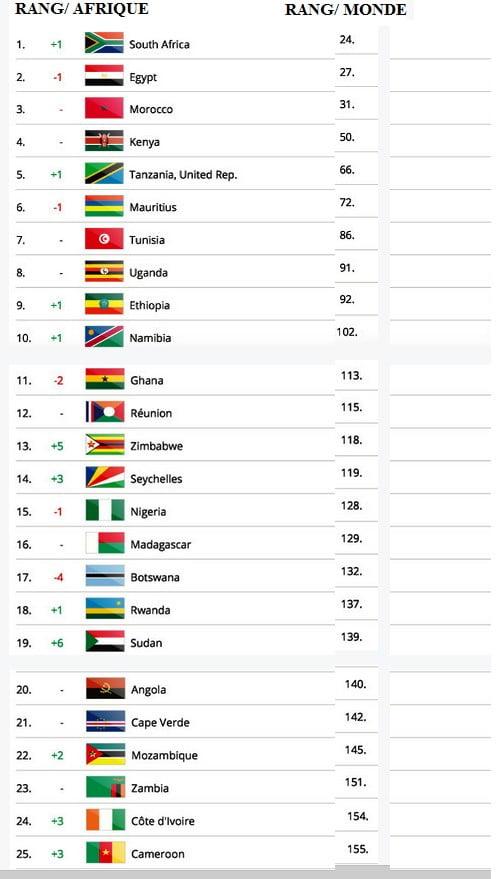 Classement 2015 Des Pays Africains Les Plus Visites Le Senegal Le