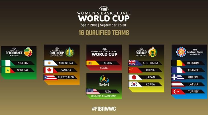 Basket coupe du monde f minine 2018 le nig ria et le s n gal compl tent le tableau des 16 - Coupe du monde de basket ...