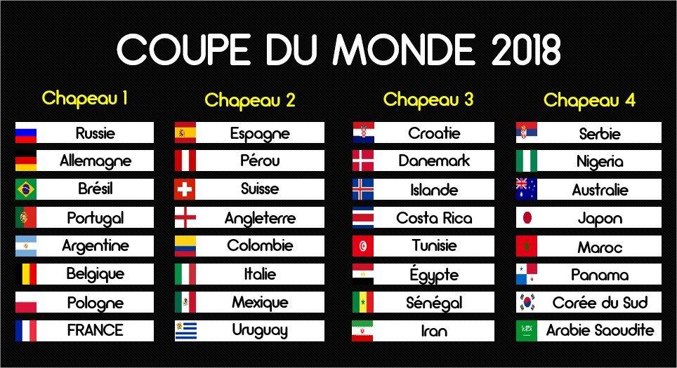 Mondial 2018 le s n gal dans le pot 3 en cas de - Portugal qualification coupe du monde ...