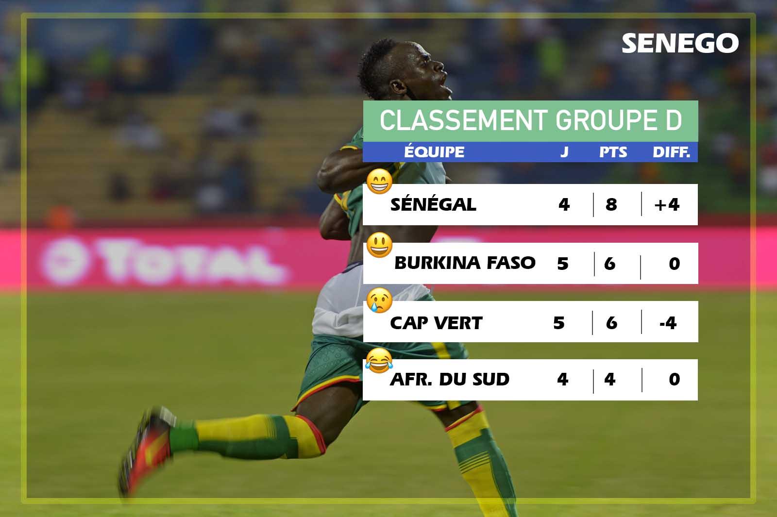 Cap Vert-Sénégal (0-2): Les Lions, un pied en Russie