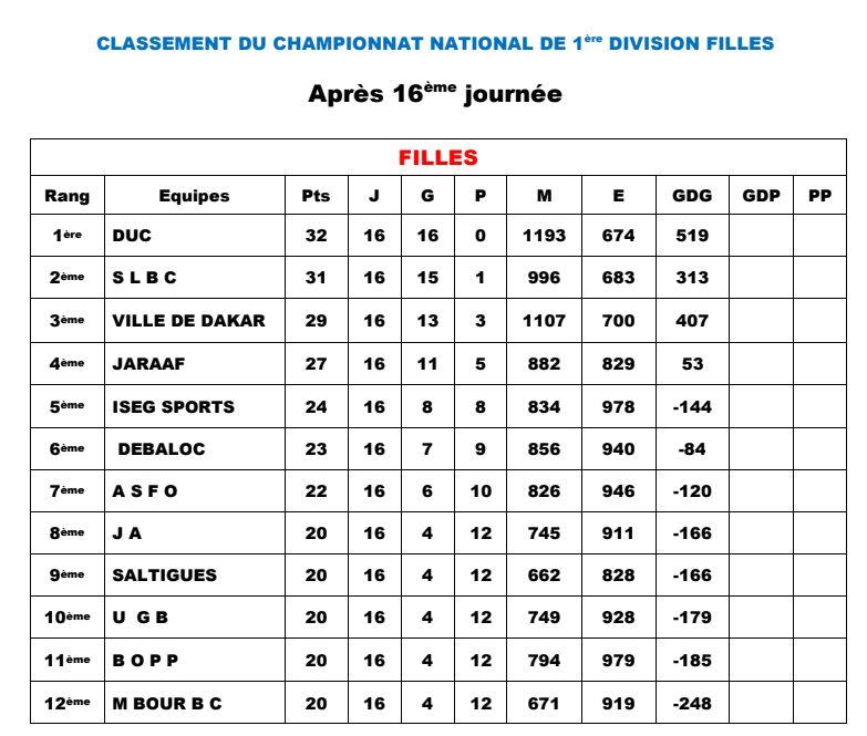 classement-national-1-feminin-16eme-journee National 1: Le match ASC Thiès/Saltigué interrompu, l'UGB gagne par forfait devant la Jeanne d'Arc! Basket local