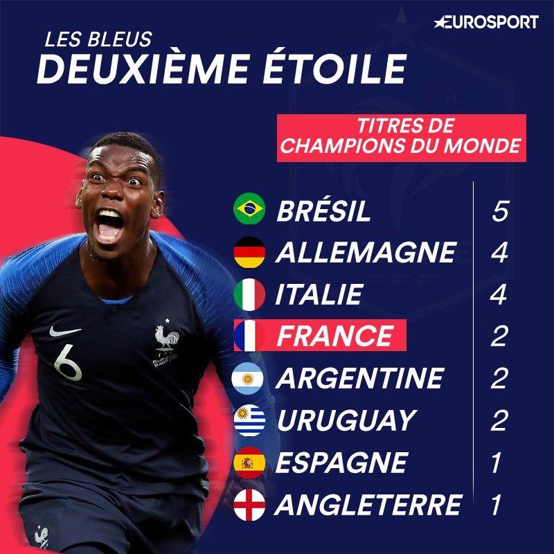 Coupe du monde la france vient de d crocher son 2e toile - Les meilleurs buteurs de la coupe du monde ...