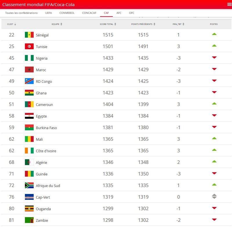 FIFA: Le Sénégal obtient son meilleur classement sur le plan mondial - Une capture d'écran d'un téléphone portable - Vendeur