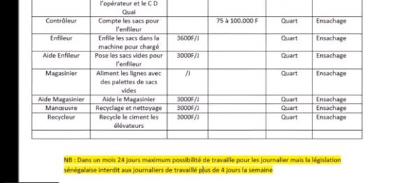 dfgggg - Exploitation en entreprise : De graves révélations aux Ciments du Sahel...
